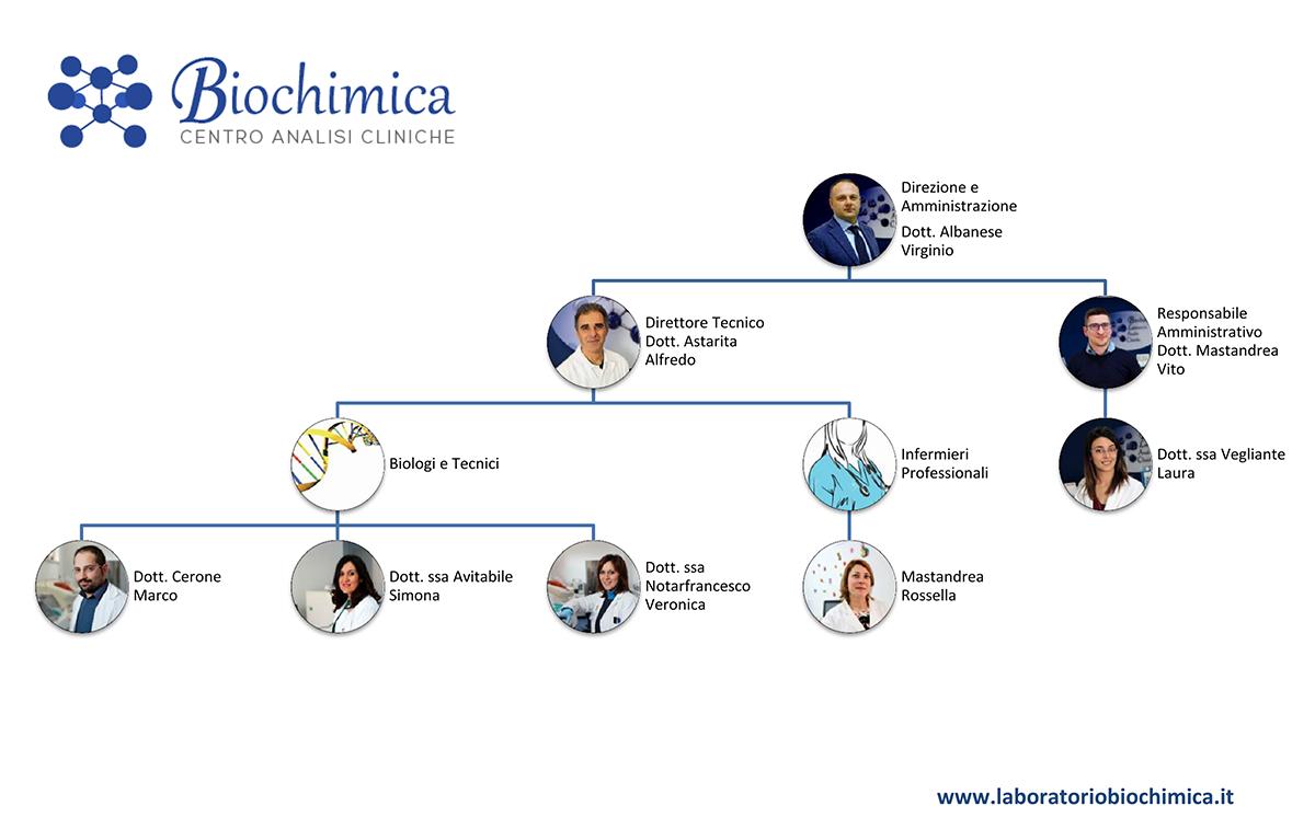organigramma_biochimica_centro_analisi